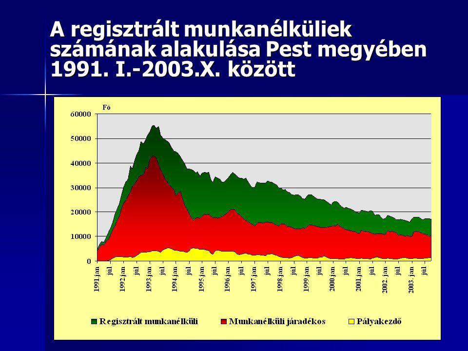 A regisztrált munkanélküliek számának alakulása Pest megyében 1991. I