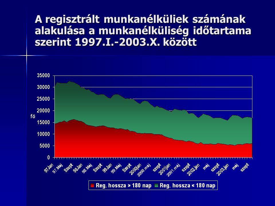 A regisztrált munkanélküliek számának alakulása a munkanélküliség időtartama szerint 1997.I.-2003.X.