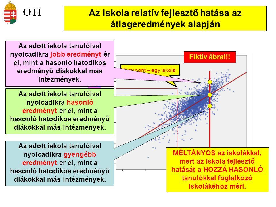 Az iskola relatív fejlesztő hatása az átlageredmények alapján