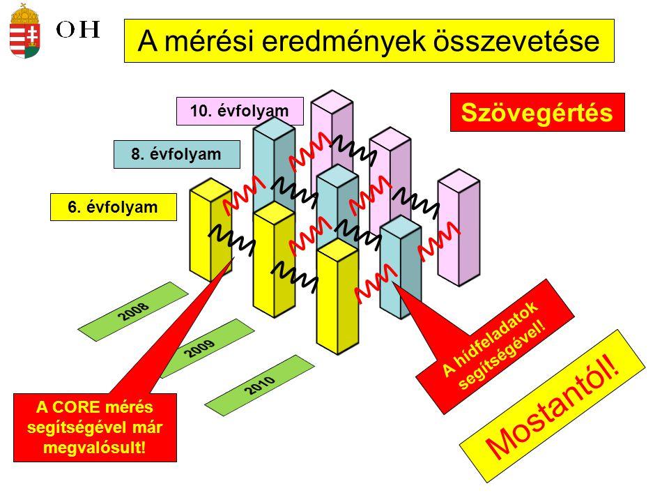 Mostantól! A mérési eredmények összevetése Szövegértés 10. évfolyam