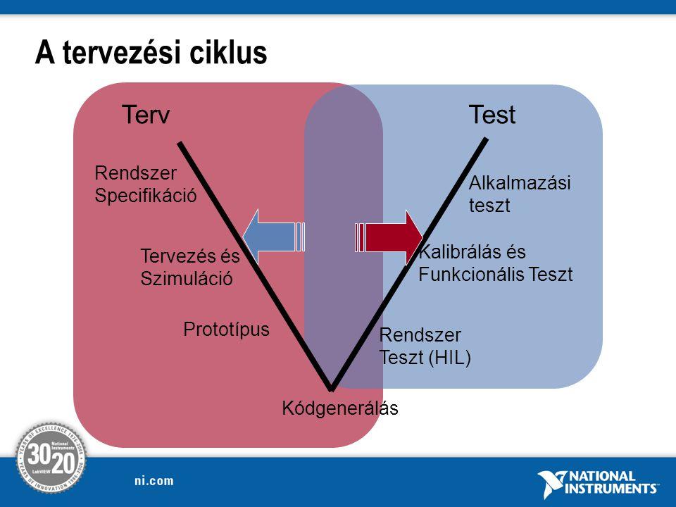 A tervezési ciklus Terv Test Rendszer Specifikáció Alkalmazási teszt