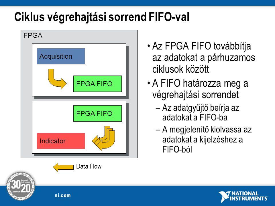 Ciklus végrehajtási sorrend FIFO-val