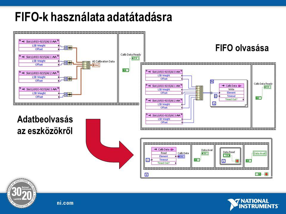 FIFO-k használata adatátadásra