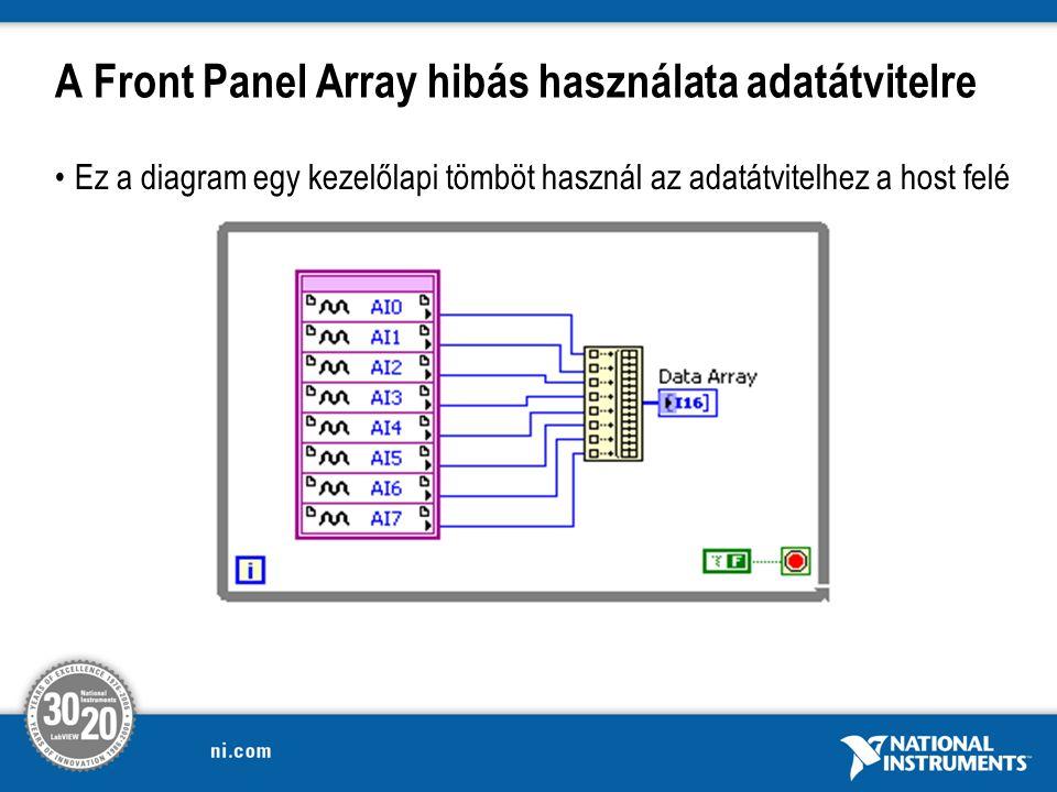 A Front Panel Array hibás használata adatátvitelre
