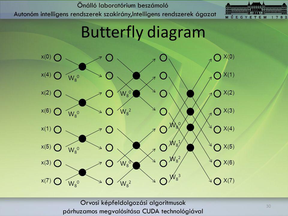 Butterfly diagram W80 W80 W82 W80 W80 W81 W80 W82 W80 W83 W80 W82 x(0)