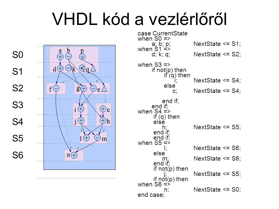 VHDL kód a vezlérlőről S0 S1 S2 S3 S4 S5 S6 case CurrentState