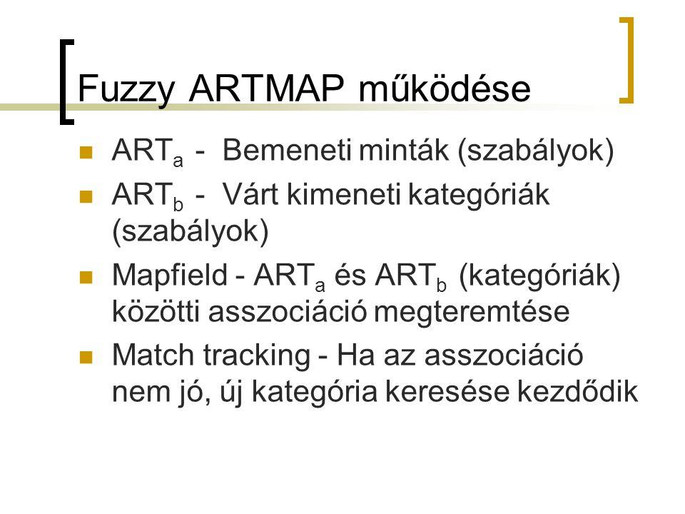 Fuzzy ARTMAP működése ARTa - Bemeneti minták (szabályok)