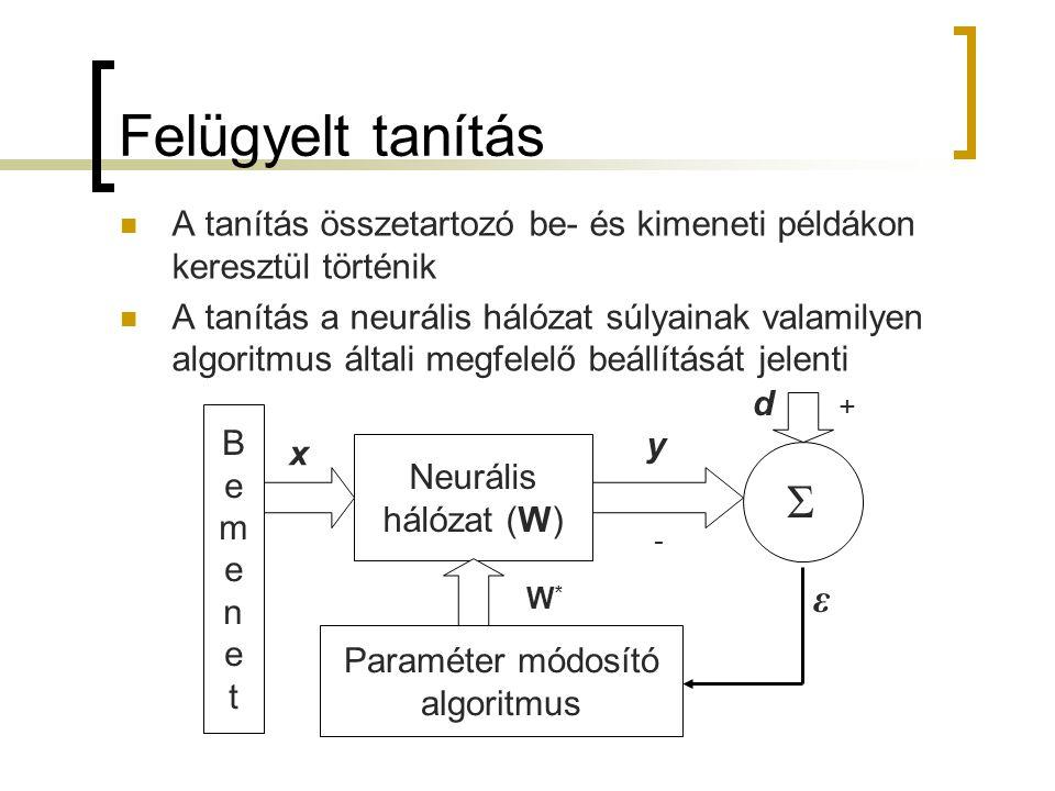 Paraméter módosító algoritmus