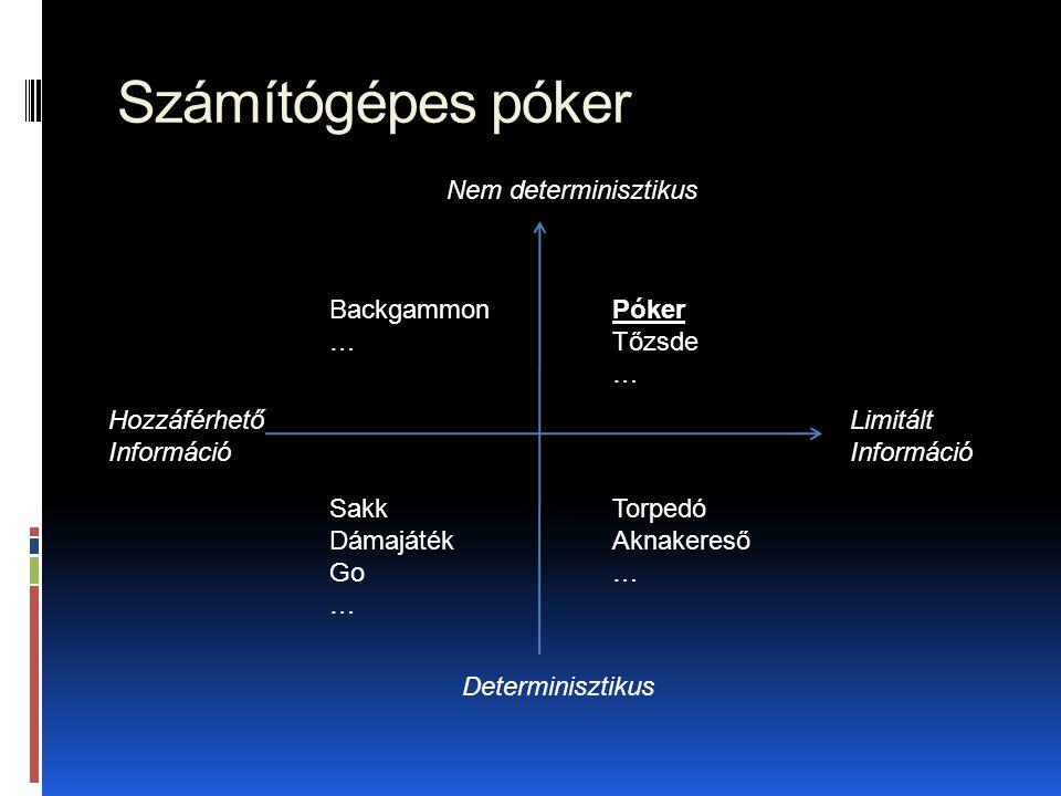 Számítógépes póker Nem determinisztikus Backgammon … Póker Tőzsde …