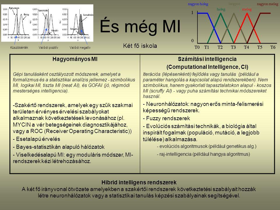 Számítási intelligencia Hibrid intelligens rendszerek