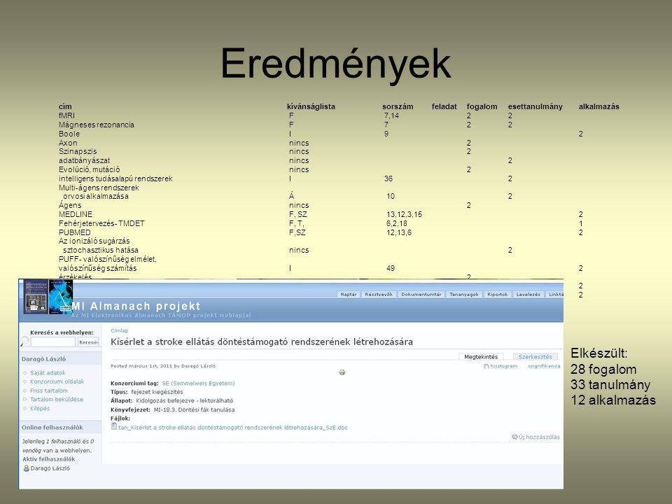 Eredmények Elkészült: 28 fogalom 33 tanulmány 12 alkalmazás