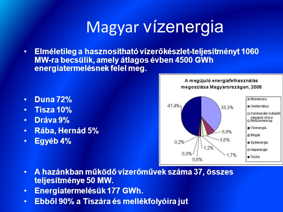 Magyar vízenergia