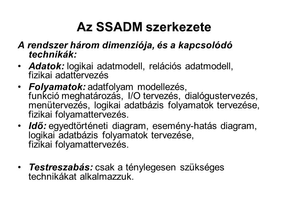 Az SSADM szerkezete A rendszer három dimenziója, és a kapcsolódó technikák: Adatok: logikai adatmodell, relációs adatmodell, fizikai adattervezés.
