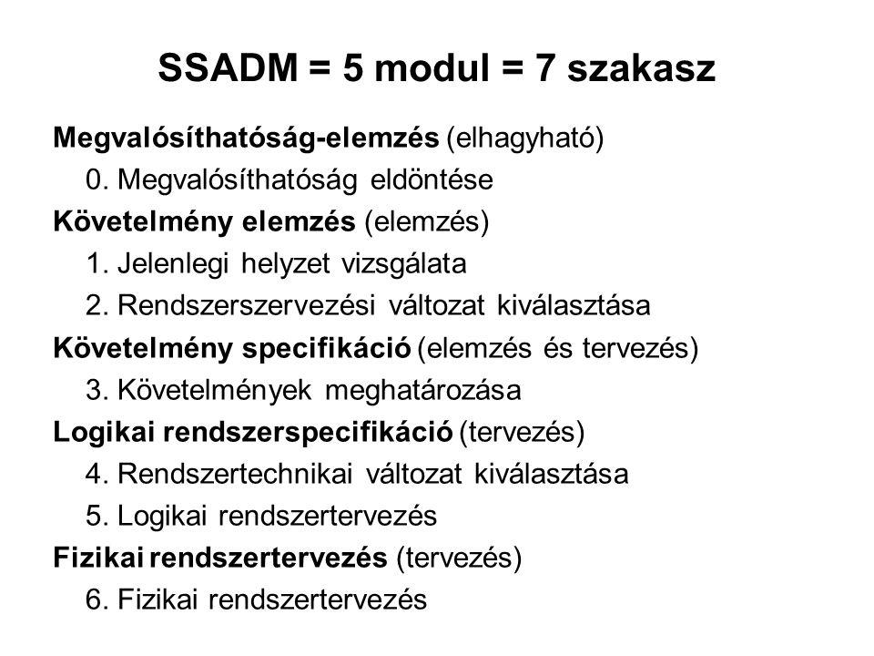 SSADM = 5 modul = 7 szakasz Megvalósíthatóság-elemzés (elhagyható)