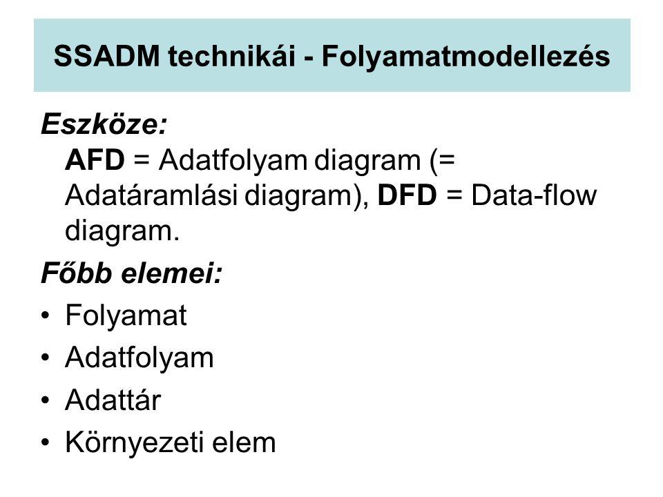 SSADM technikái - Folyamatmodellezés