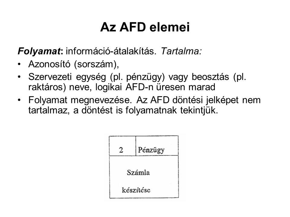 Az AFD elemei Folyamat: információ-átalakítás. Tartalma: