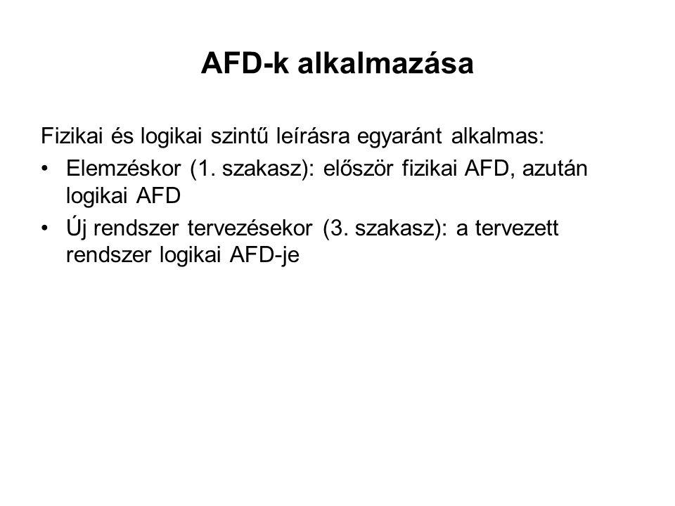 AFD-k alkalmazása Fizikai és logikai szintű leírásra egyaránt alkalmas: Elemzéskor (1. szakasz): először fizikai AFD, azután logikai AFD.