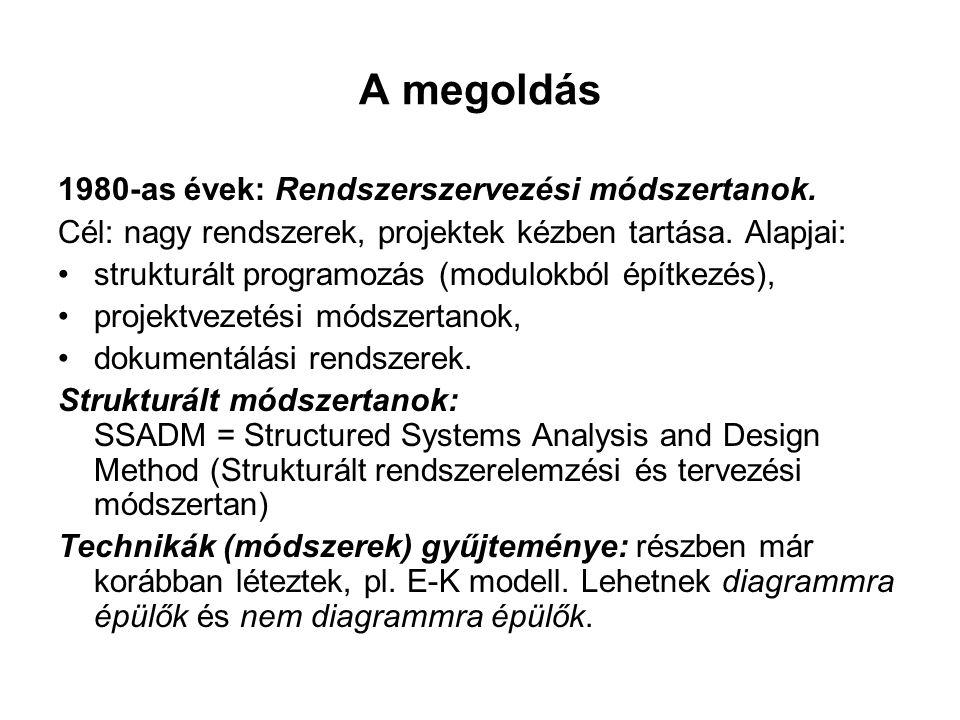 A megoldás 1980-as évek: Rendszerszervezési módszertanok.
