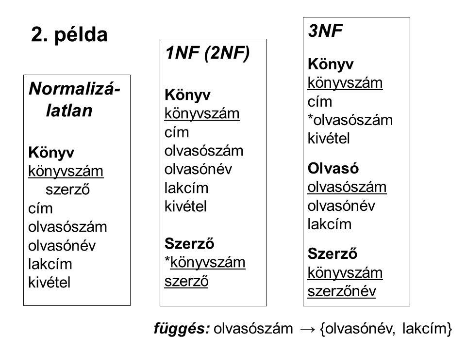 2. példa 3NF 1NF (2NF) Normalizá-latlan Könyv könyvszám cím Könyv