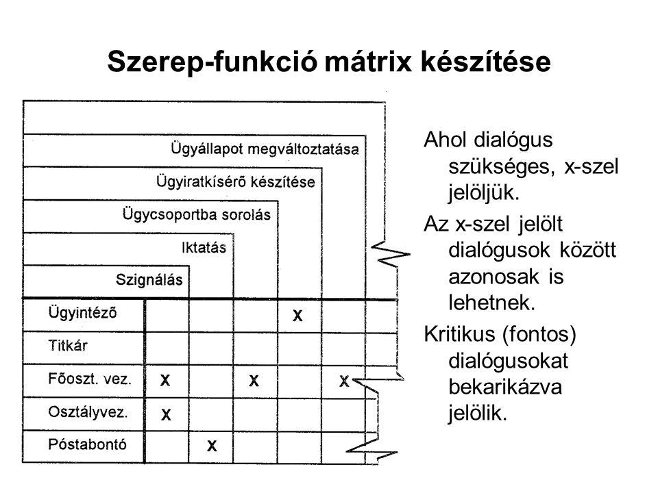 Szerep-funkció mátrix készítése