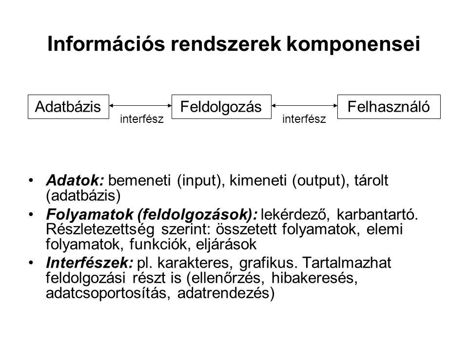 Információs rendszerek komponensei
