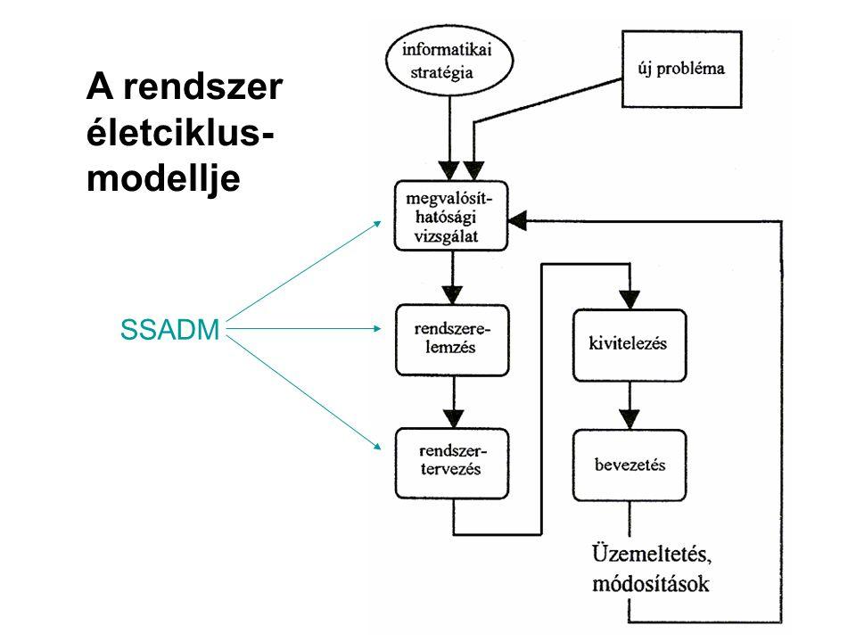 A rendszer életciklus-modellje