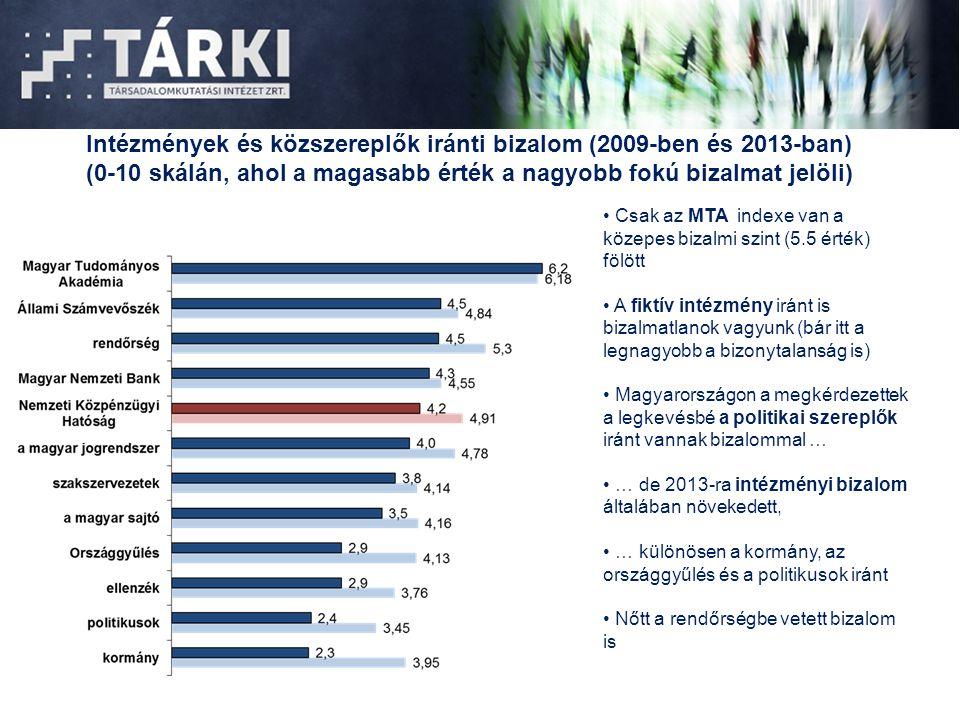 Intézmények és közszereplők iránti bizalom (2009-ben és 2013-ban)