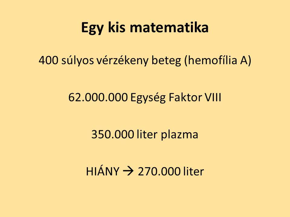 Egy kis matematika 400 súlyos vérzékeny beteg (hemofília A) 62.000.000 Egység Faktor VIII 350.000 liter plazma HIÁNY  270.000 liter