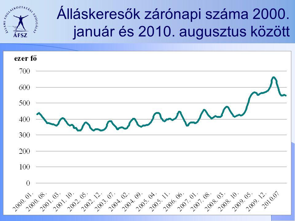 Álláskeresők zárónapi száma 2000. január és 2010. augusztus között