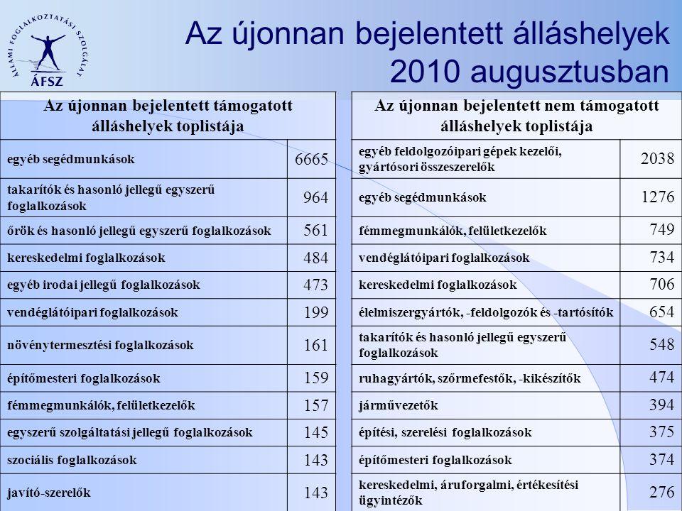 Az újonnan bejelentett álláshelyek 2010 augusztusban
