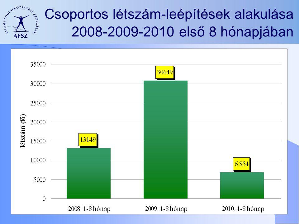 Csoportos létszám-leépítések alakulása 2008-2009-2010 első 8 hónapjában