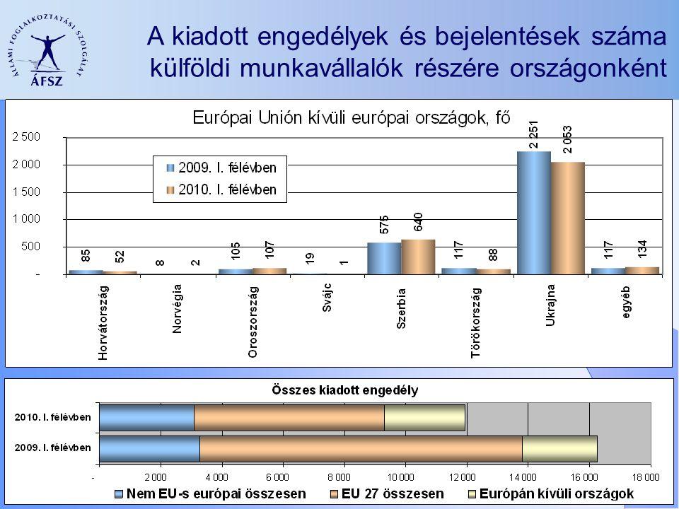 A kiadott engedélyek és bejelentések száma külföldi munkavállalók részére országonként