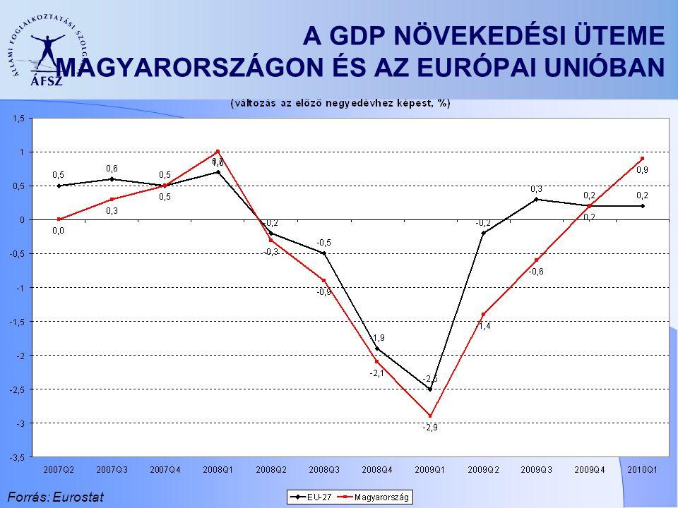 A GDP NÖVEKEDÉSI ÜTEME MAGYARORSZÁGON ÉS AZ EURÓPAI UNIÓBAN