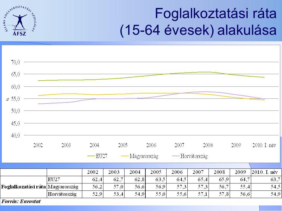 Foglalkoztatási ráta (15-64 évesek) alakulása