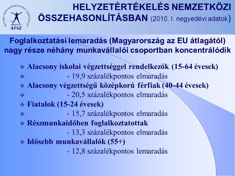 HELYZETÉRTÉKELÉS NEMZETKÖZI ÖSSZEHASONLÍTÁSBAN (2010. I