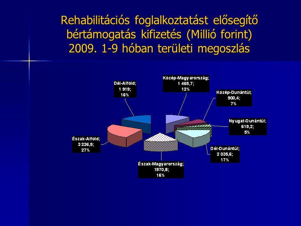 Rehabilitációs foglalkoztatást elősegítő bértámogatás kifizetés (Millió forint) 2009.
