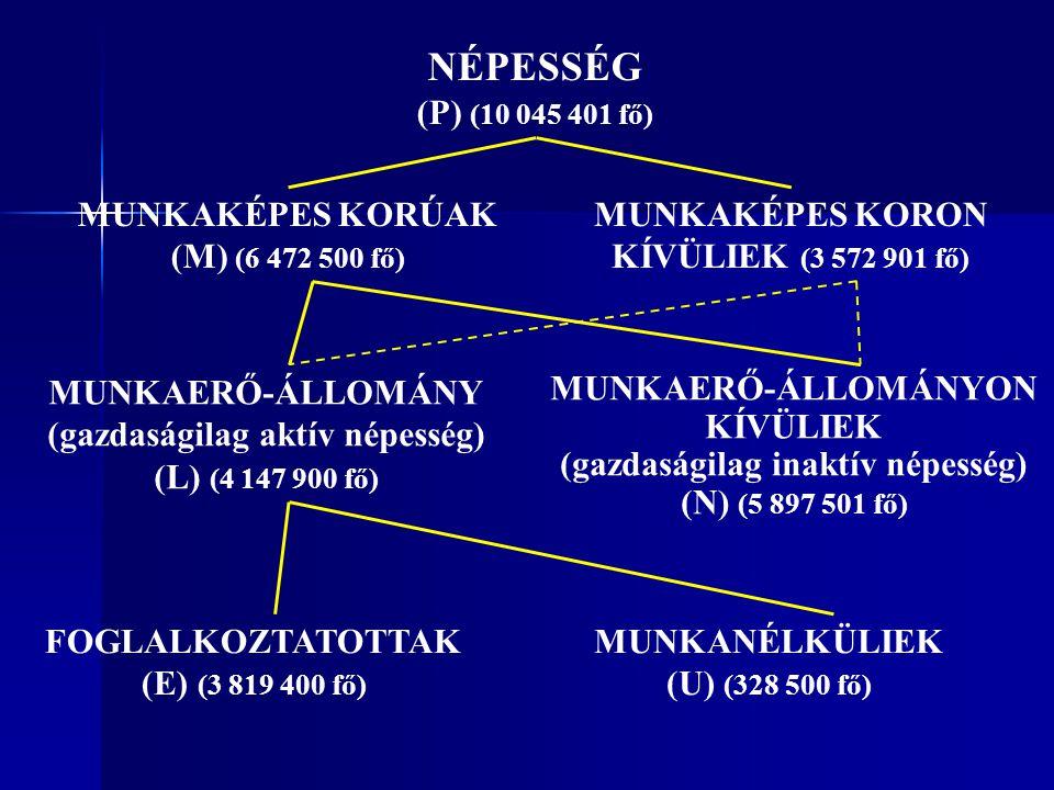 NÉPESSÉG (P) (10 045 401 fő) MUNKAKÉPES KORÚAK (M) (6 472 500 fő)