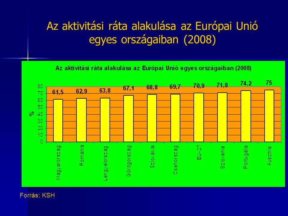 Az aktivitási ráta alakulása az Európai Unió egyes országaiban (2008)