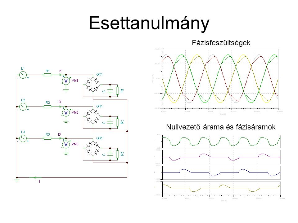 Esettanulmány Fázisfeszültségek Nullvezető árama és fázisáramok