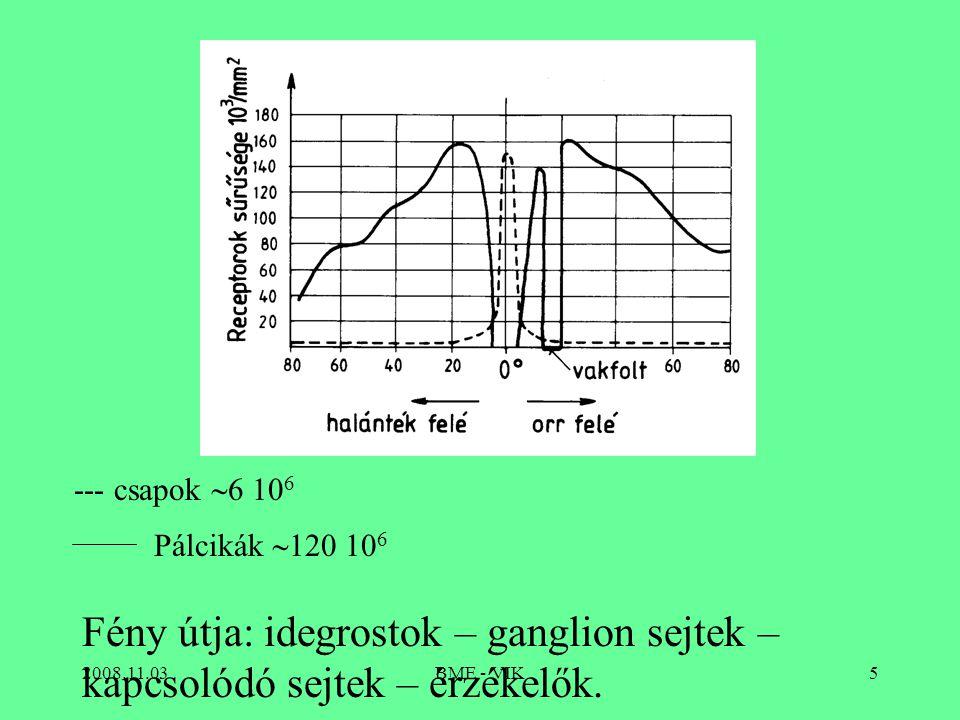 --- csapok 6 106 Pálcikák 120 106. Fény útja: idegrostok – ganglion sejtek – kapcsolódó sejtek – érzékelők.
