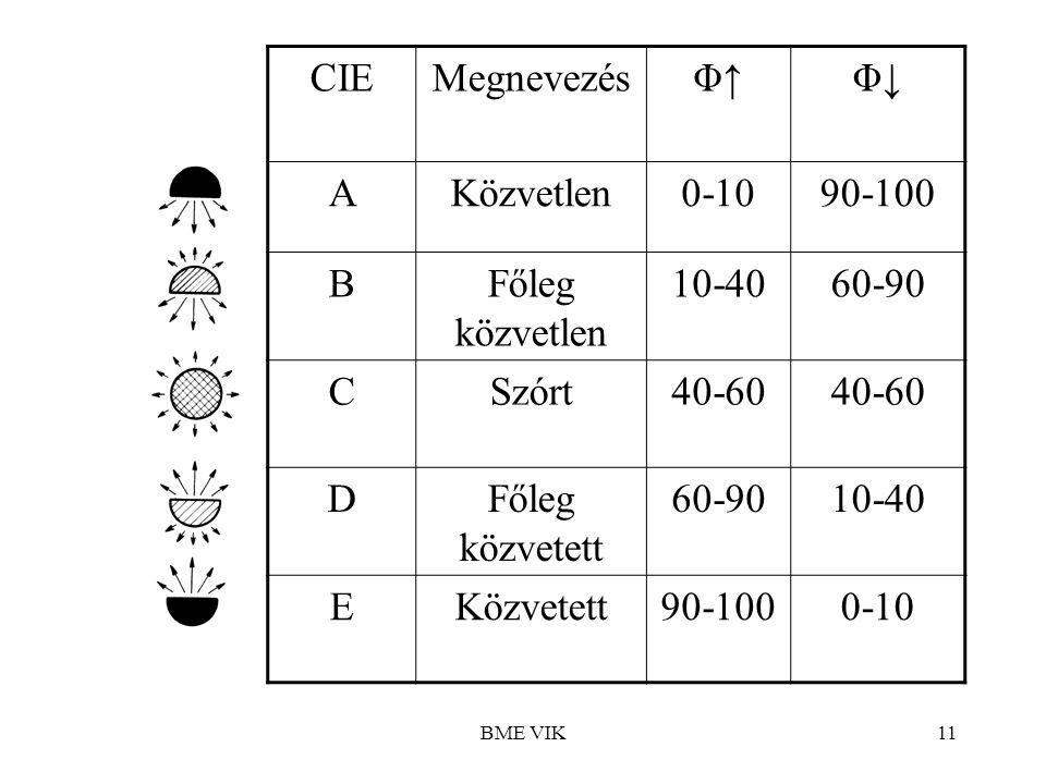 CIE Megnevezés Φ↑ Φ↓ A Közvetlen 0-10 90-100 B Főleg közvetlen 10-40