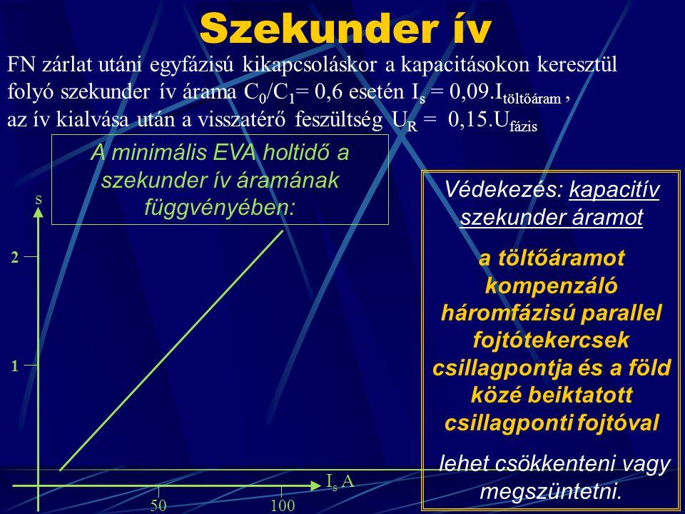 Szekunder ív FN zárlat utáni egyfázisú kikapcsoláskor a kapacitásokon keresztül folyó szekunder ív árama C0/C1= 0,6 esetén Is = 0,09.Itöltőáram ,