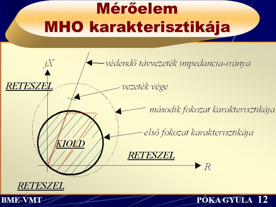 Mérőelem MHO karakterisztikája
