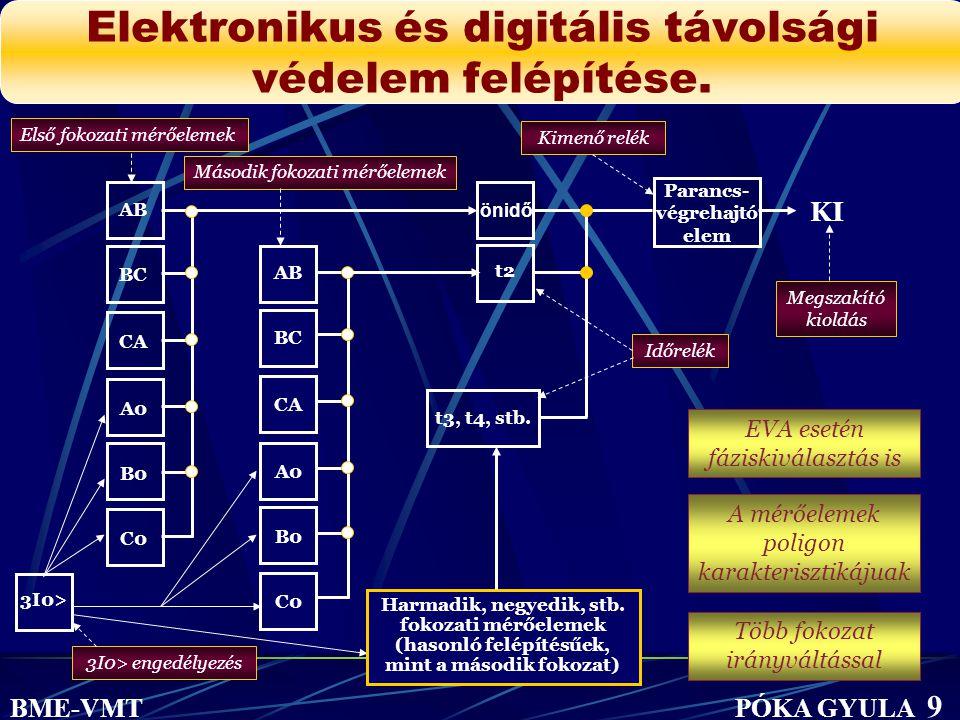 Elektronikus és digitális távolsági védelem felépítése.