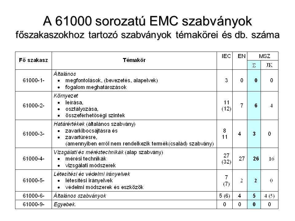 A 61000 sorozatú EMC szabványok főszakaszokhoz tartozó szabványok témakörei és db. száma