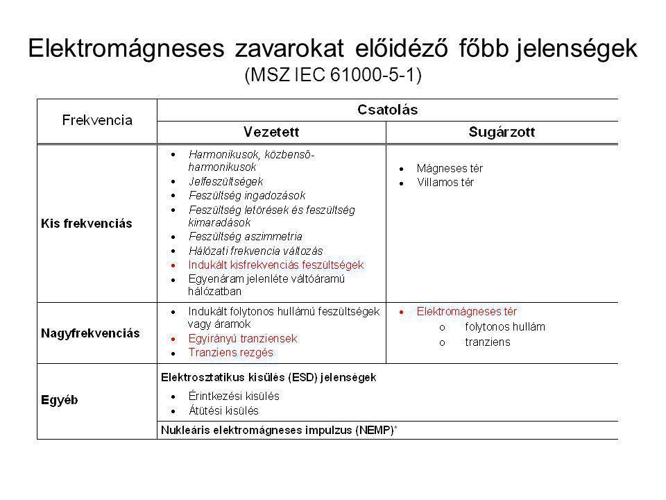Elektromágneses zavarokat előidéző főbb jelenségek (MSZ IEC 61000-5-1)
