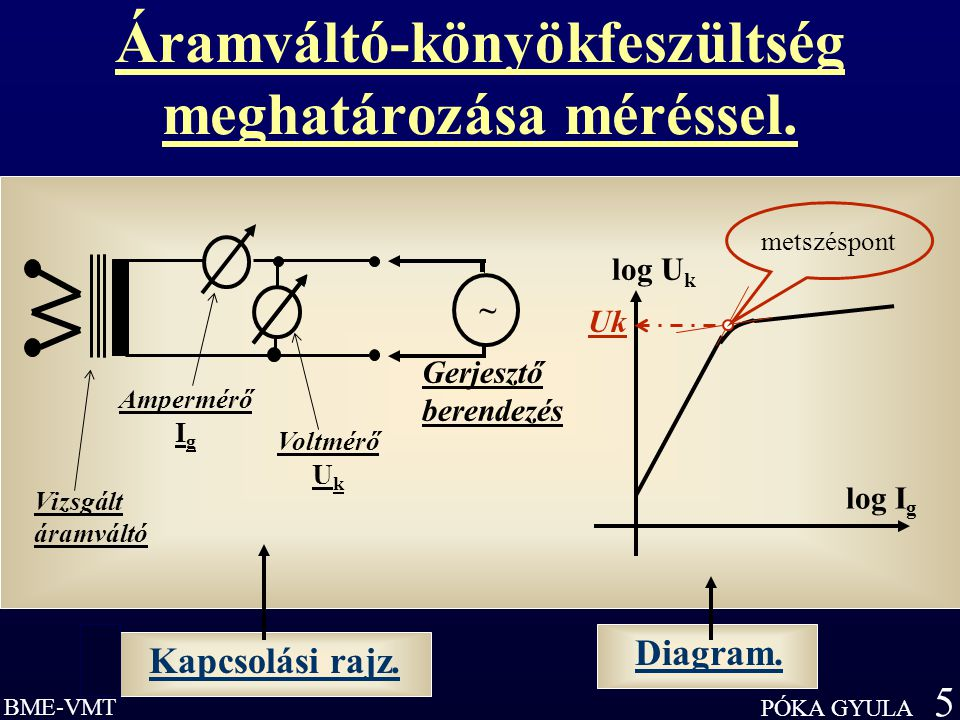 Áramváltó-könyökfeszültség meghatározása méréssel.