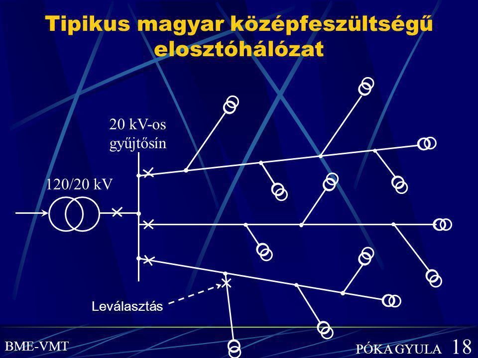 Tipikus magyar középfeszültségű elosztóhálózat