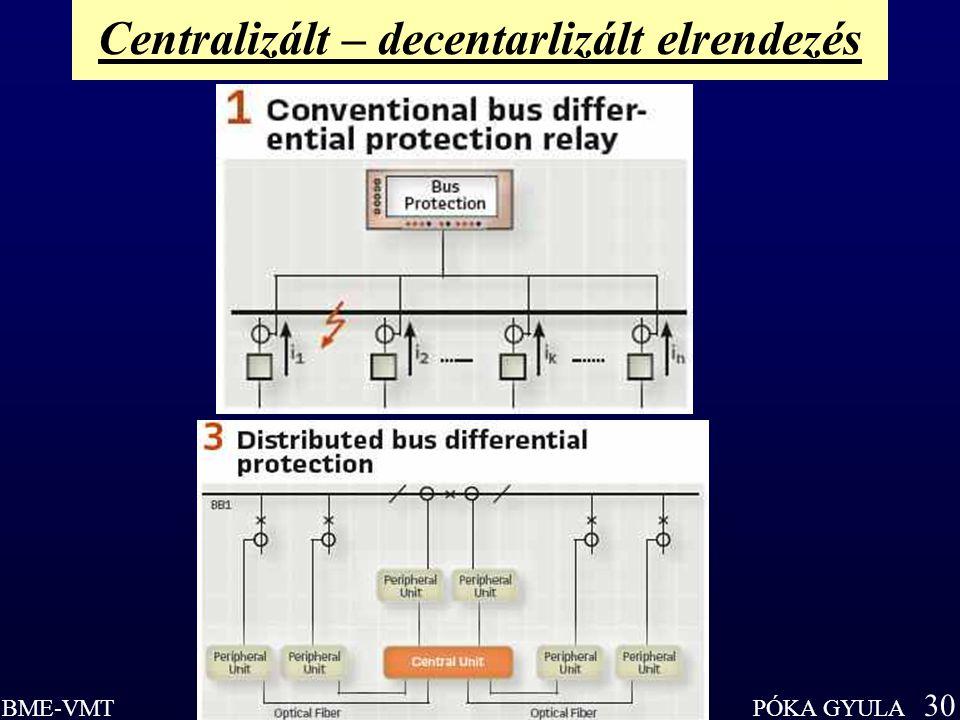 Centralizált – decentarlizált elrendezés
