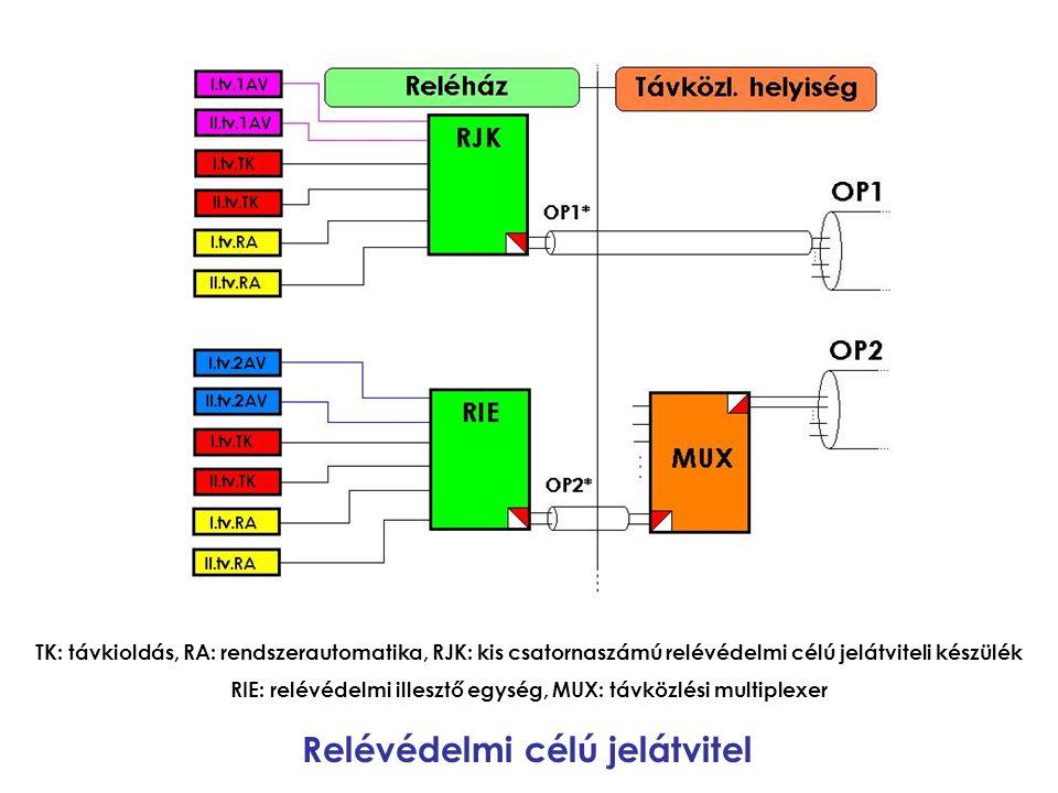 RIE: relévédelmi illesztő egység, MUX: távközlési multiplexer